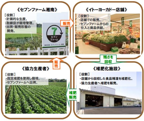 店舗からの食品残渣を堆肥に利用 イトーヨーカ堂が茅ヶ崎市に新農業生産法人