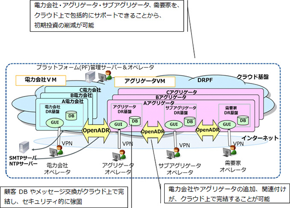 NTT、自動デマンドレスポンスの国際標準規格を国内初取得