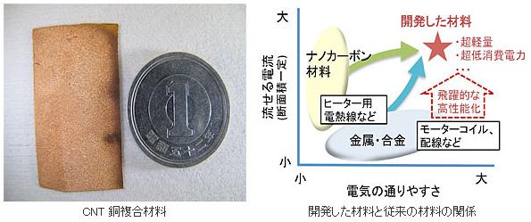 NEDOなど、電流を銅の100倍流せる複合材料を開発 カーボンナノチューブを使用