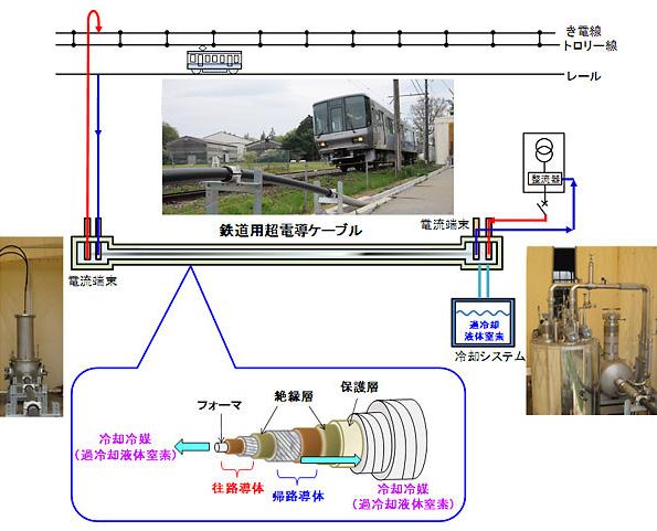 高温超電導ケーブル、電車の走行試験で利用に成功 送電ロス減などの効果