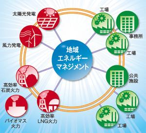 福岡県北九州市、高効率火力・洋上風力発電など地域エネルギー強化へ