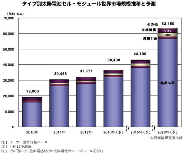 太陽電池部材、中国市場では中国国産比率がほぼ100%に 日本は新技術で対抗