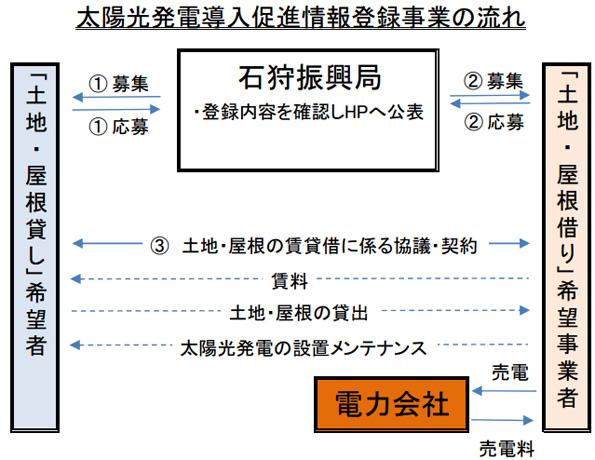 北海道石狩振興局、土地・屋根貸し希望者と発電事業者のマッチング開始