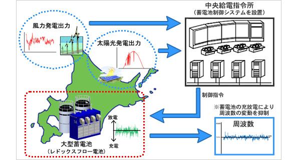 北海道の大規模蓄電システム、住友電工が受注 世界最大級・6万kWh