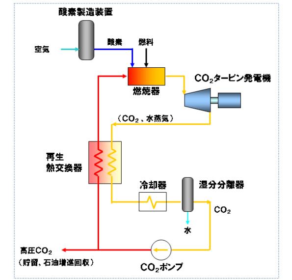 東芝、「超臨界CO2サイクル火力発電システム」の実圧燃焼試験に成功