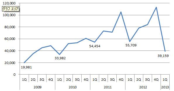 住宅用太陽光発電に陰り 設置件数が前年同期比で約3割減少