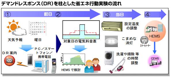横浜市、デマンドレスポンスにSAPのソフトウェアを採用 CEMSとも連携