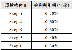 千葉銀行、省エネ設備への投資で融資金利を最大0.7%割引