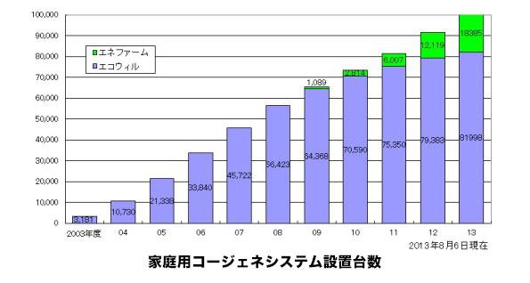 大阪ガス、家庭用ガスコージェネの累計販売台数10万台達成 業界初