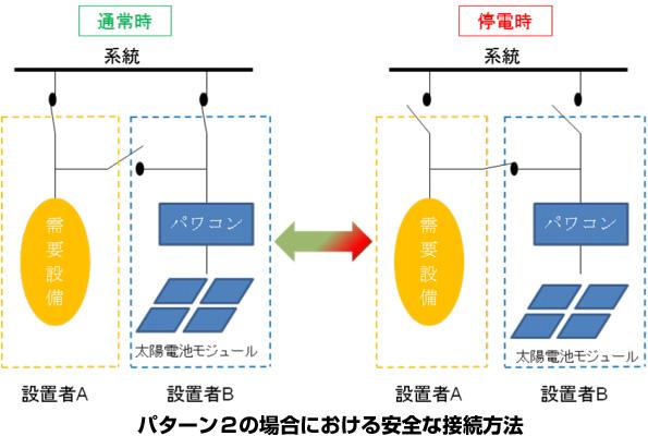 太陽光発電の屋根貸し、停電時に屋内配線に接続する場合の安全基準が発表
