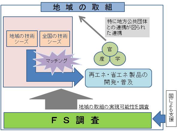 徳島県や三重県など 地域に合わせた再エネ・省エネ対策の可能性調査へ