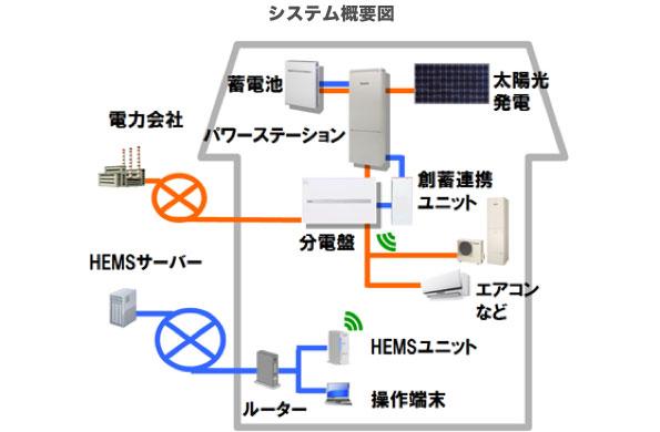 パナソニック、太陽光発電と蓄電池の連携で家庭内電力使用を最適化 横浜で実証実験