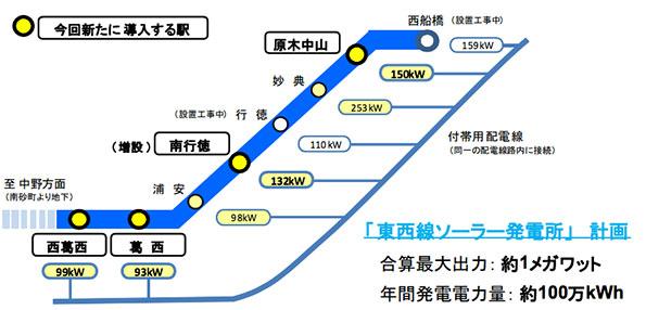 東京都・東西線の駅に太陽光発電システム 照明やエスカレーターの電力に