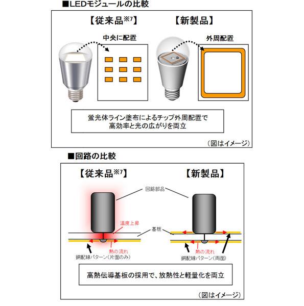 パナソニック、高効率モジュールと独自放熱技術で明るさ向上 LED電球4機種を発売