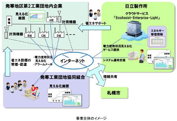 北海道の工業団地でFEMS導入モデル事業 日立のクラウドシステム採用