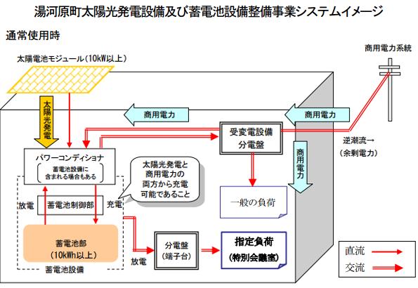神奈川県湯河原町役場に太陽電池&蓄電池 設置する事業者募集