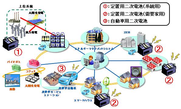 NEDOの二次電池ロードマップが発表 2020年には約2万円/kWh以下を目指す