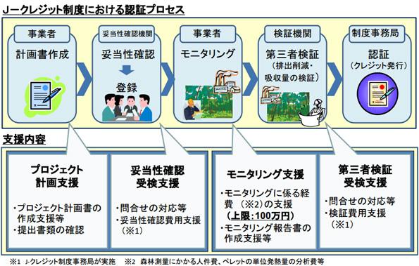 環境省、J-クレジット制度のモニタリング費用を支援 上限100万円