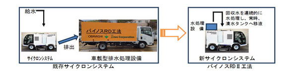 大林組、道路除染トラックに藻類による処理装置を搭載 作業時間1/10に