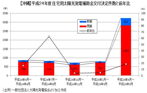 沖縄県の太陽光発電は接続量に限界あり? シンクタンクの調査レポートで指摘
