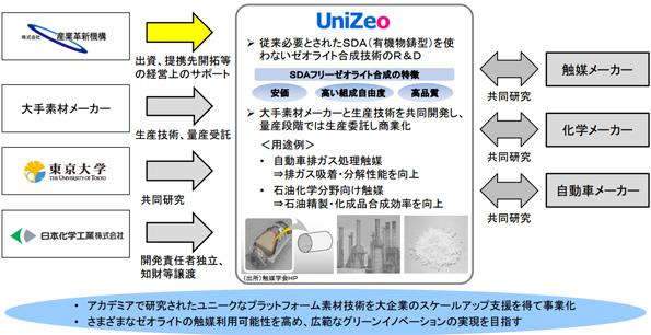 産業革新機構、ゼオライト合成技術の東大系ベンチャーに6億円投資
