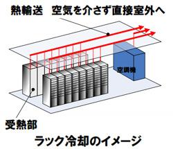 NECがデータセンターの冷却技術を新開発 空調電力を最大50%減