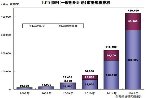 2012年のLED照明市場、前年比約2倍に拡大 全照明市場の約4割に