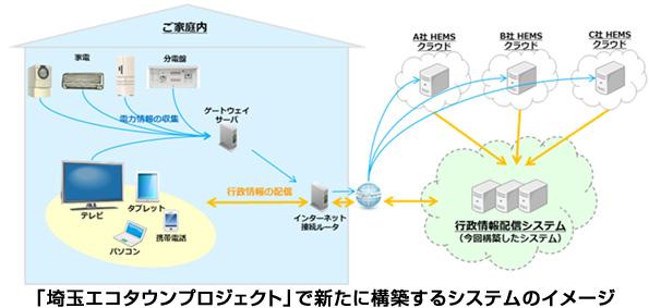 埼玉県、全国で初めて地域EMSを使った行政情報配信の実証事業