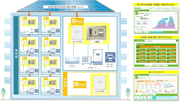 福岡県のエコマンション、FNJ製HEMS搭載でECHONET Lite家電に対応