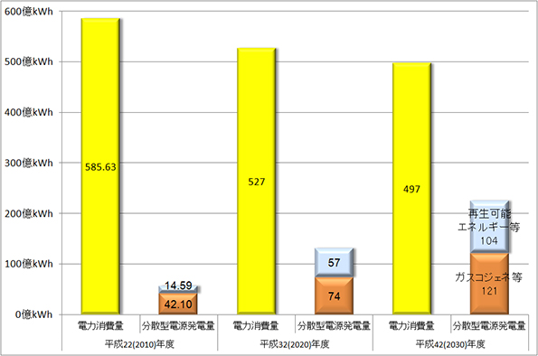 神奈川県、エネルギー計画の骨子案を発表 2030年には分散型電源を45%に