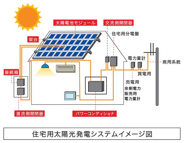 24年度の住宅用太陽光補助金 見込み以上に3.5万円/Wの高額補助に集中