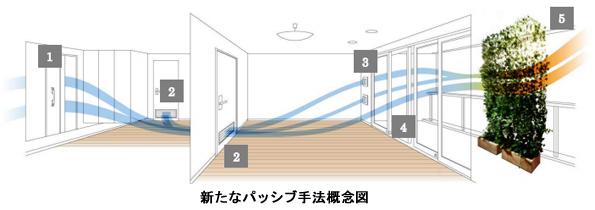 大京、新しいパッシブ手法でマンションのエアコン使用量31%削減