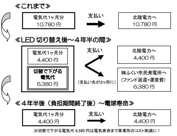 LED化したい福井市内のオフィス募集 市民ファンドで初期費用ゼロ