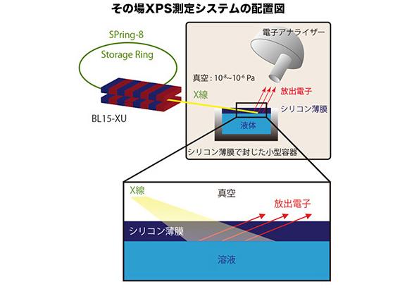 NIMSとJST、光電子分光法による固液界面での電気化学反応のその場追跡に成功