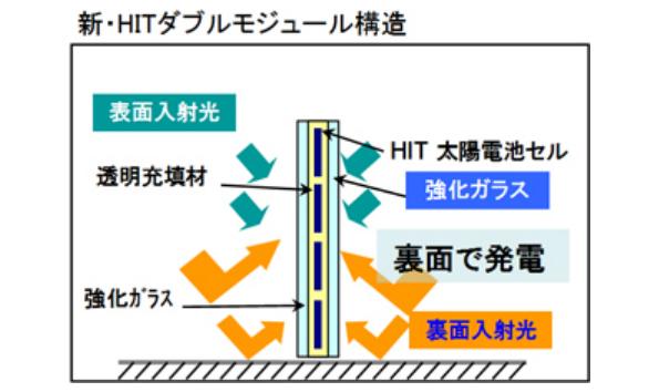パナソニック、両面発電型の太陽電池モジュール受注開始 変換効率16%