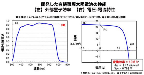 東レ、ポリマー有機薄膜太陽電池で10%超の変換効率を達成