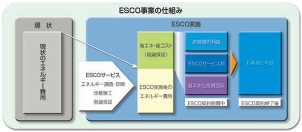 日本工営、ダム向けの小水力発電事業を開始 第1号は栃木県