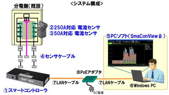 NEC、オフィス・店舗向け「電力見える化セット」を約20万円で発売