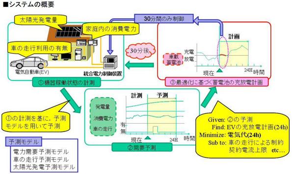電気自動車の蓄電池をHEMSに連携 名大とデンソーが共同開発・実証実験へ