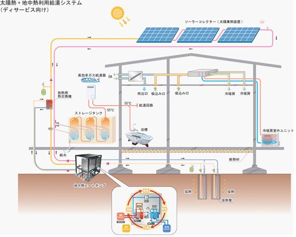 大和ハウス、介護施設で太陽熱・地中熱利用 給湯エネルギーを7割減