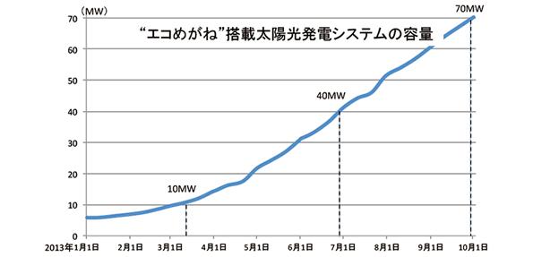 太陽光発電見える化サービス「エコめがね」、ユーザーパネル総量70MW突破