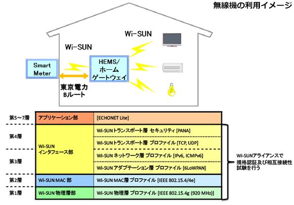 NICT開発の国際無線通信規格「Wi-SUN」、東電のスマートメーター標準規格に採用