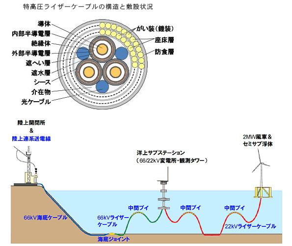 古河電工・清水建設など、世界初 浮体式風力発電設備と変電所の連結に成功