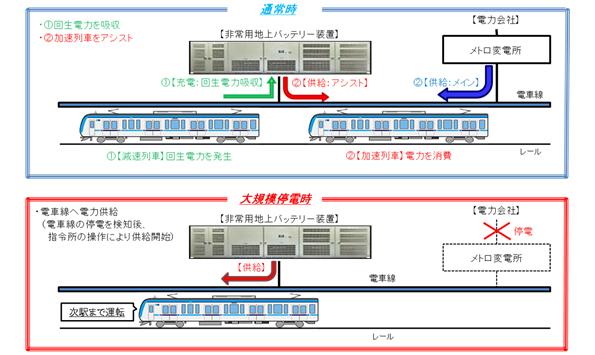 日立、回生電力を蓄電、停電時に列車へ電力供給 東京メトロと鉄道車両走行試験