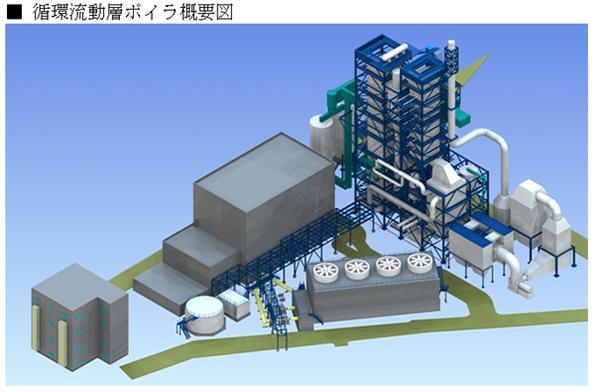 JFEエンジ、昭和シェル石油より川崎の49MWバイオマス発電プラントを受注