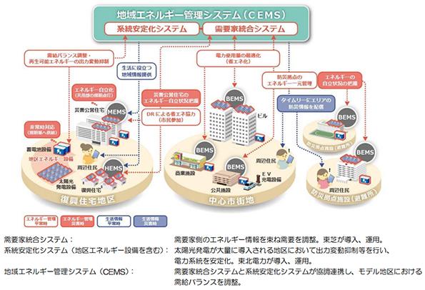 東芝・東北電力、宮城県石巻市でCEMS構築 防災拠点等の電力も見える化