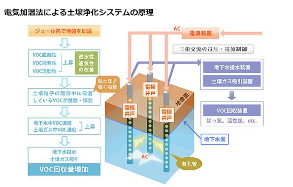 島津製作所、電気加温法によるVOC汚染土壌の浄化技術を開発 難透水性土壌にも対応