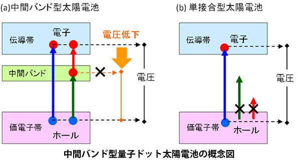 京大など、量子ドット太陽電池の電圧低下要因を解明 限界突破に一歩前進