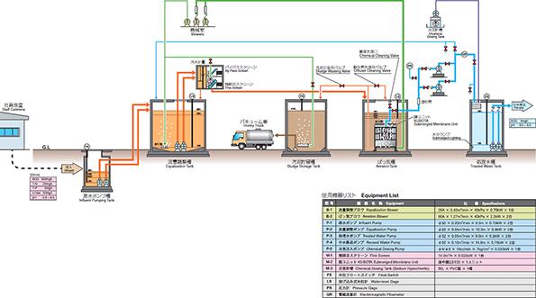 クボタ、北米最大規模のMBR水再生処理施設向けの膜分離装置を受注