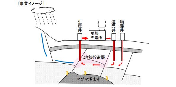 JOGMEC、福島の地熱発電所で地下の熱水の流れを評価・管理する技術の高度化に着手